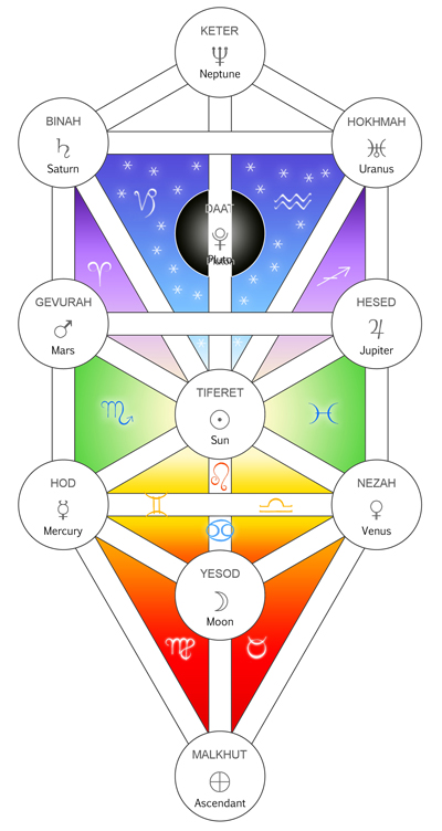 kabbalistic astrology chart